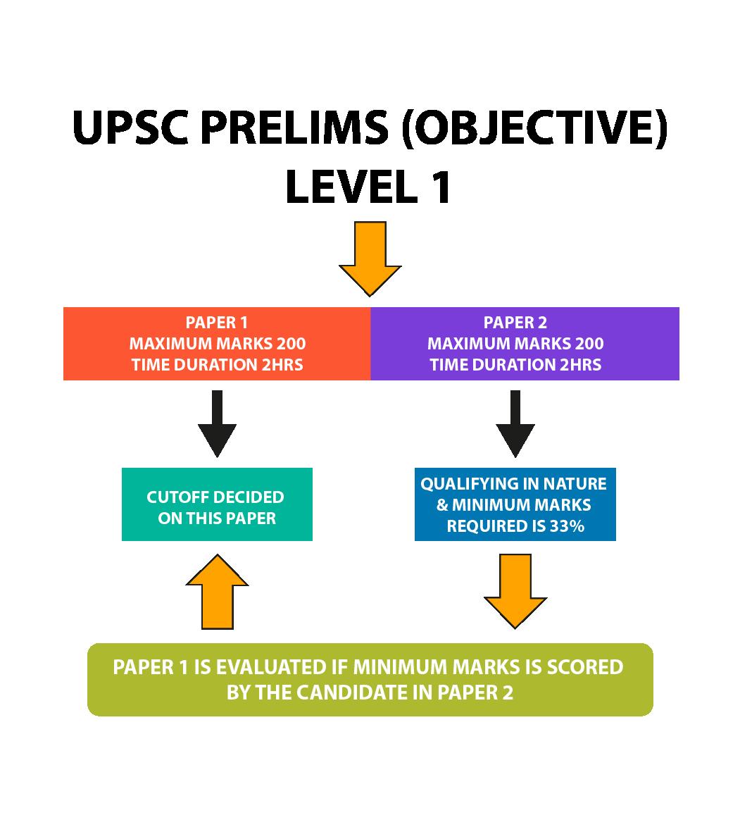 IAS Exam – UPSC Prelims