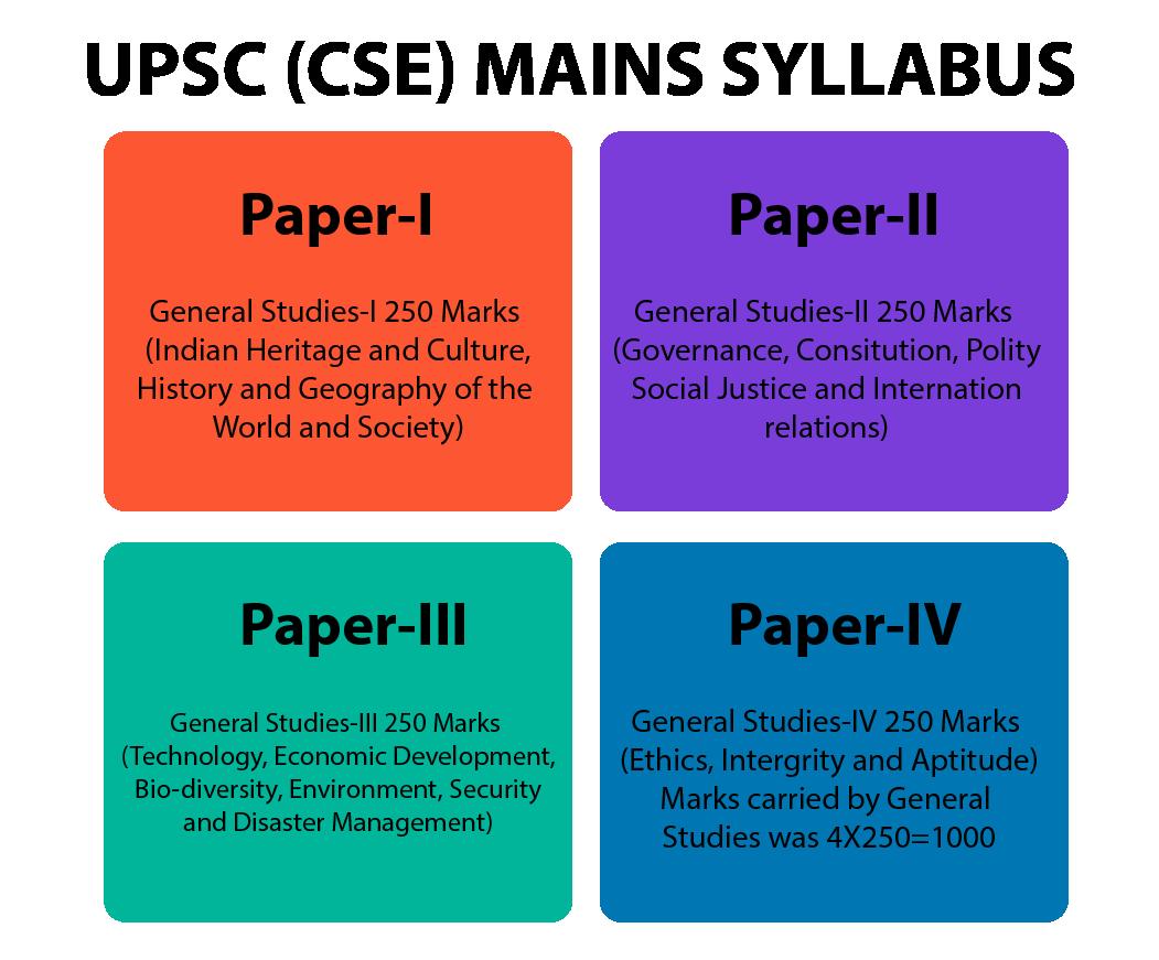 IAS Exam – UPSC Mains